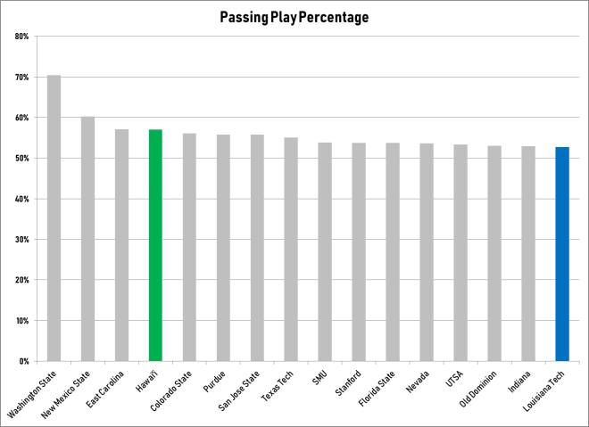 The Top 16 Pass Happy Teams in College Football