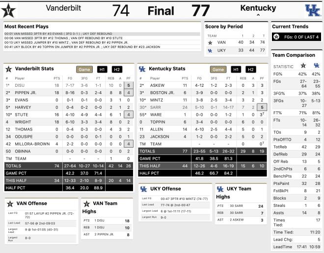 FInal box score from Vanderbilt's 77-74 loss to Kentucky.