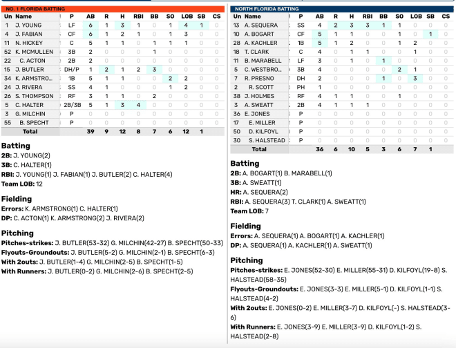 Box score from the Florida Gators 9-6 win over UNF on February 23, 2021